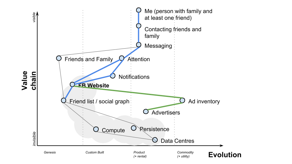 fb-whatsapp-wardley-map-3.png