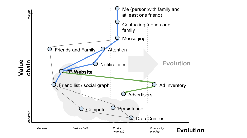 fb-whatsapp-wardley-map-4.png