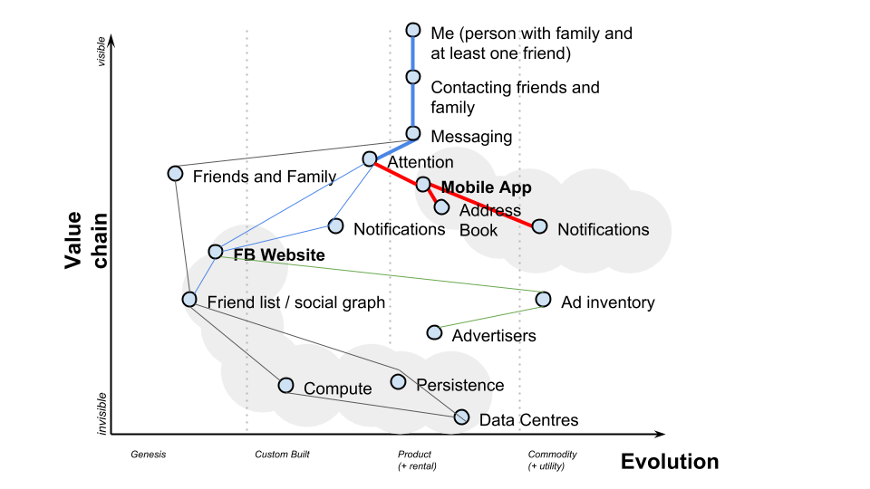 fb-whatsapp-wardley-map-5.png